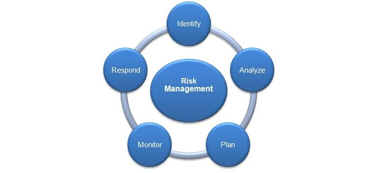Risk Analysis - Hgp Inc. - A Management / Technical Consulting